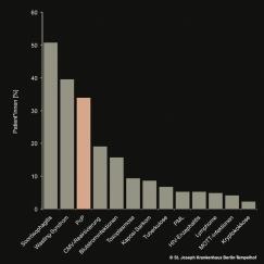 HIV; Aids; opportunistische Erkrankungen; Infektionen; Pneumocystis Pneumonie